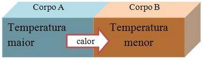 Equilibrio Termico Fisica o Equil Brio t Rmico Uma
