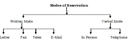 Hotel management and hospitality education resource reservation for example a reservation request may reach the hotel through a written mode such as letter fax telex or e mail or through a verbal mode like telephone spiritdancerdesigns Images