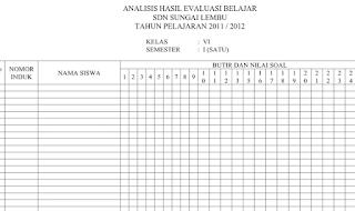 Analisis Hasil Evaluasi Siswa