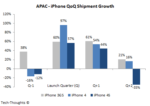APAC - iPhone QoQ Shipment Growth