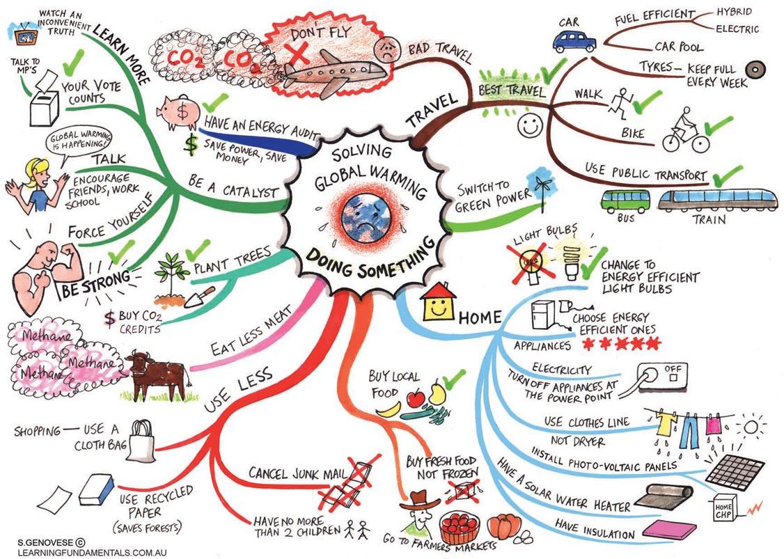 Mind Mapping: зачем нужно