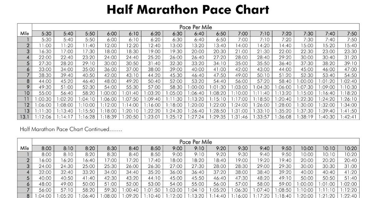 Yo Soy Baban: Pace Chart