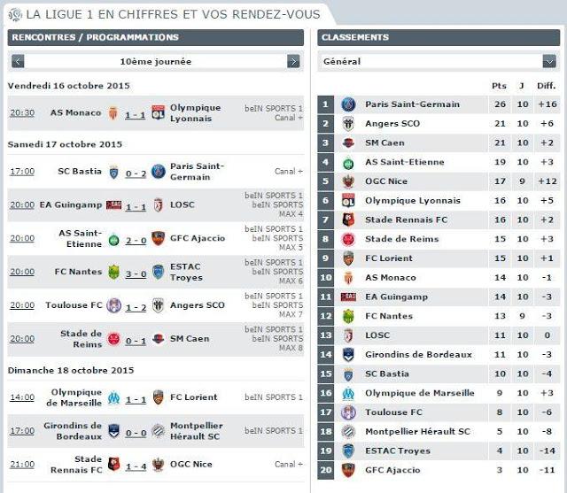 Classement Ligue 1 – Ce qu'il faut retenir de la 10ème journée