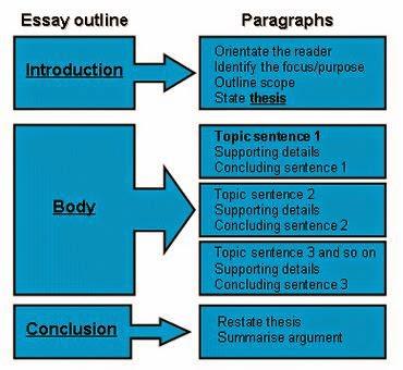 u of m supplement essays 2014