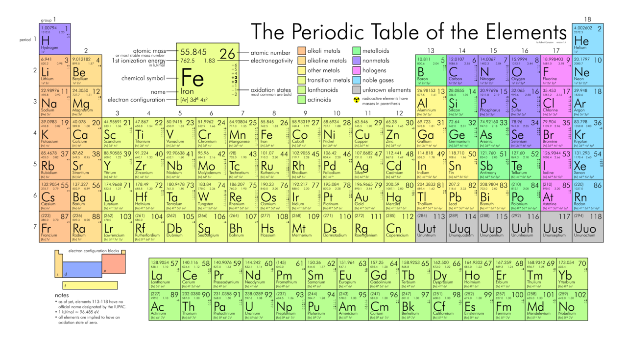 Excel math periodic update an elemental milestone memorizing the periodic table just got even harder urtaz Choice Image