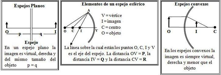F sica once for Espejos convexos fisica