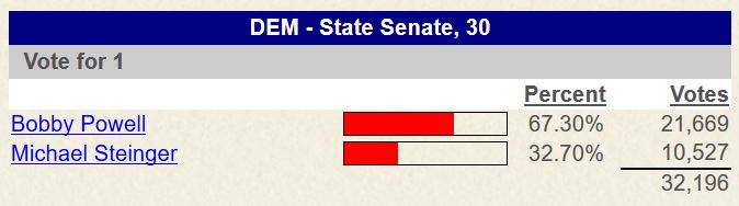 Bobby Powell won by 11,142 votes (67%). Click election results: