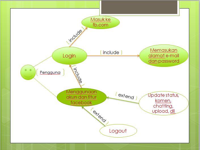 Clien server diagram usecase login dan logout pada facebook ccuart Choice Image
