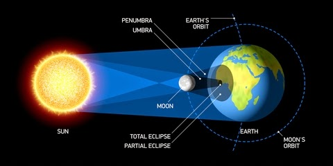 the relationship of earth moon and sun