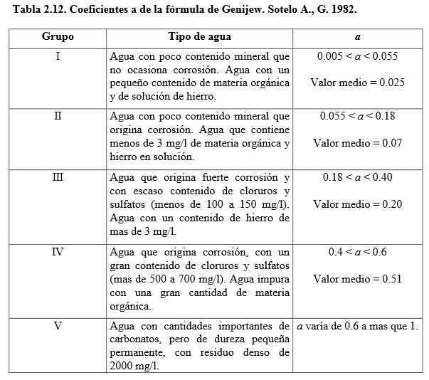 perdidas de carga en tuberias pdf