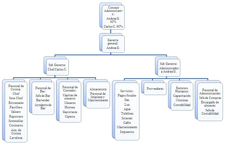 Gastronomia uteg organigrama y funciones del personal for Areas de la cocina y sus funciones