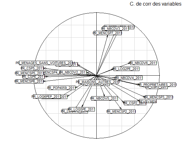Analyse discriminante linéaire ou Regression logistique