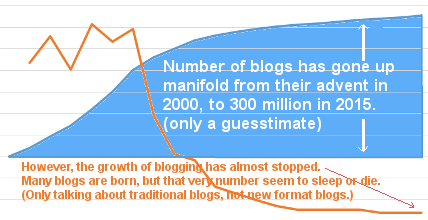 blogging-trend-of-growth