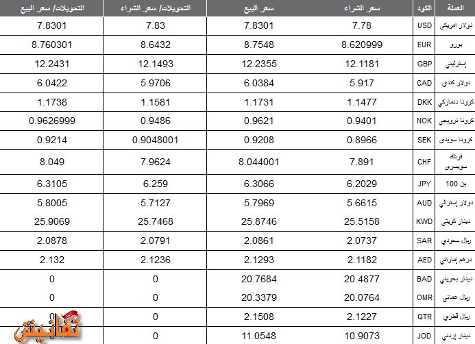 سعر الدولار اليوم الاحد 16-8-2015 في البنك الاهلي المصري