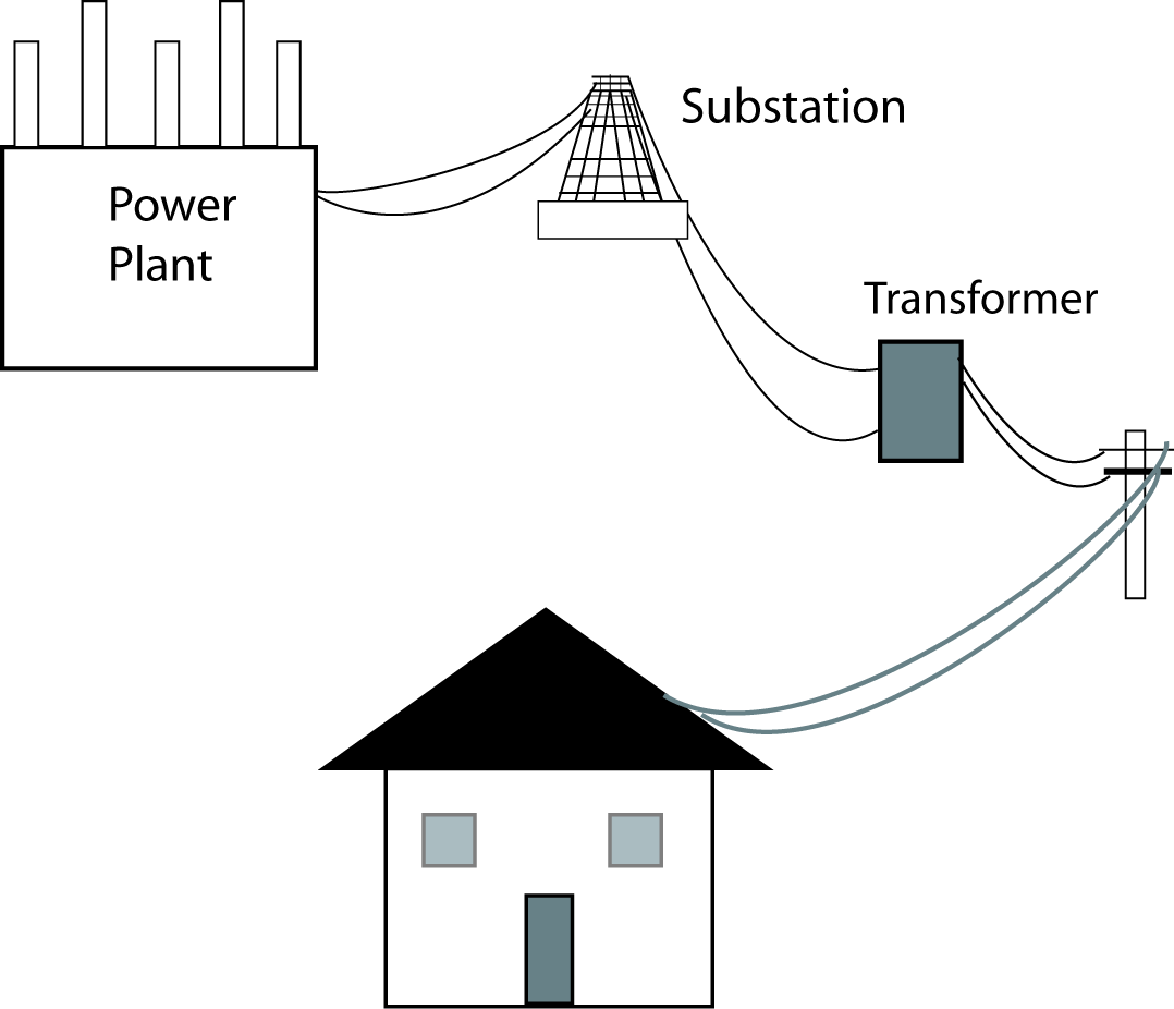 Home Info Source: How power reaches your home - an overview