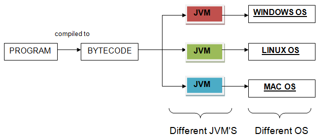 java machine internals
