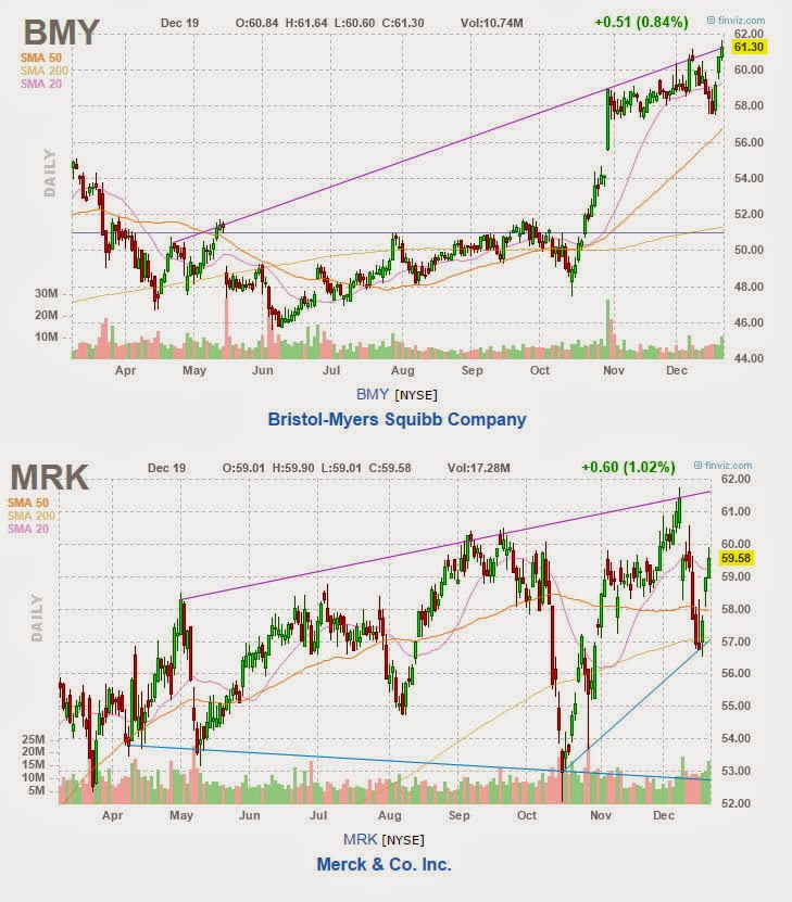 bmy and mrk charts