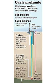 ABASTECIMIENTO DE AGUA EN EL D.F.