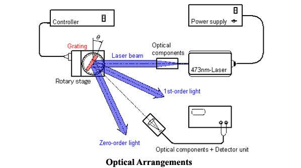 optical arrangements