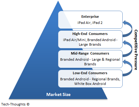 Tablet Market Tiers