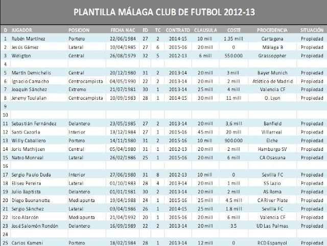 Situación Contractual Actualizada de la plantilla del Málaga Club de Fútbol para la 12/13 Tabla+de+la+plantilla+actual