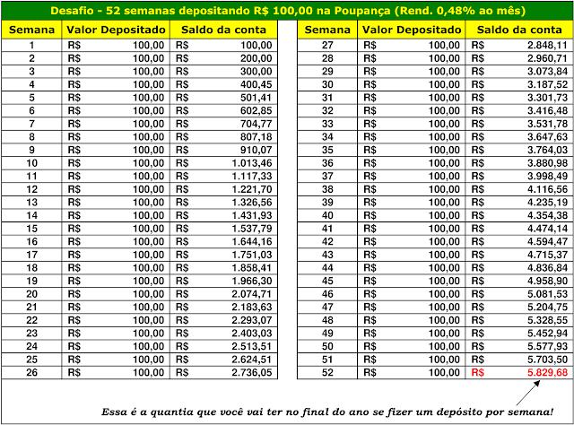 Desafio - 52 semanas depositando R$100,00 na Poupança (Rend. 0,48% ao mês)