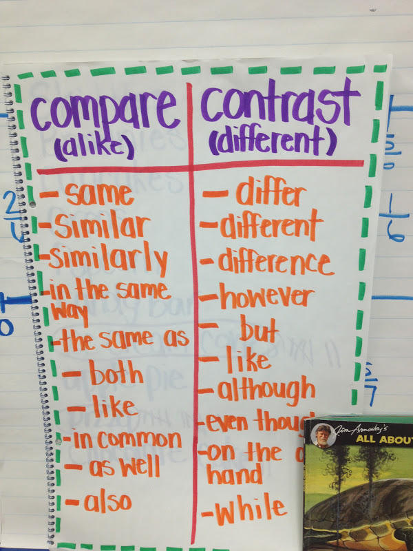 essay on comparing and contrasting This handout will help you determine if an assignment is asking for comparing and contrasting there are many different ways to organize a comparison/contrast essay.
