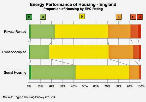 Image result for energy efficient homes uk statistics