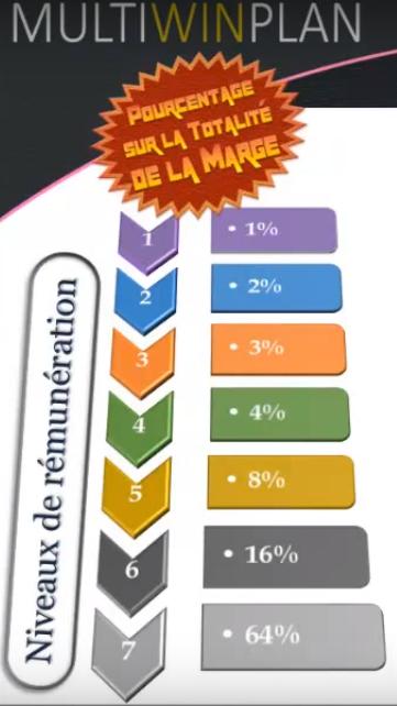 Multiwin plan niveau rémunération info