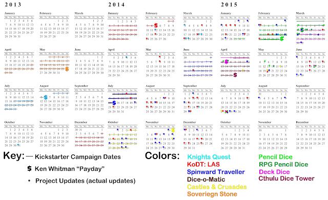 Updated Ken Whitman Cash Grab Timeline
