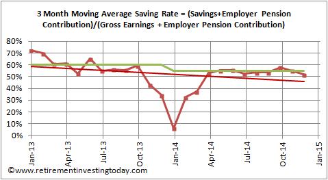 RIT Savings Rate