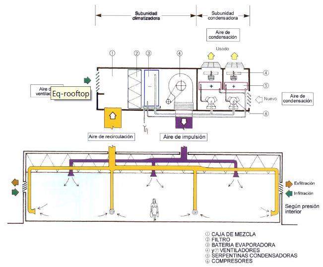 Acondicionamiento termico en la arquitectura sistema de - Calefaccion por aire ...