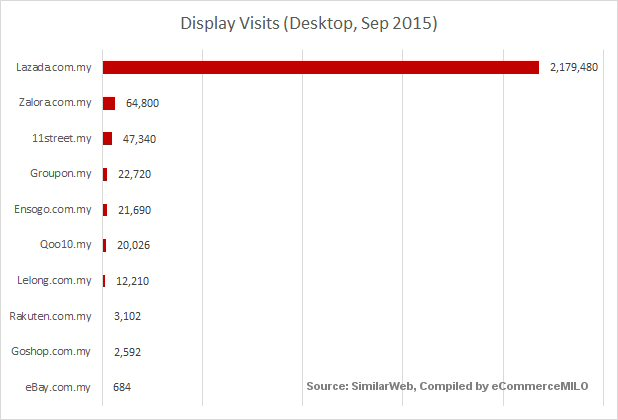 Top e-commerce sites by display visits
