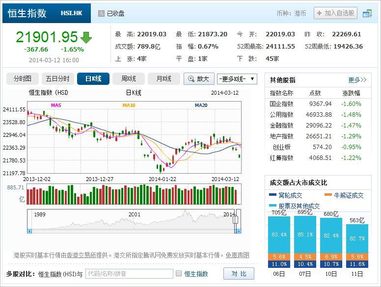 中国株コバンザメ投資 香港ハンセン指数20140312