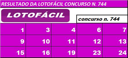 SÓ LOTOFÁCIL - Dicas - Estatísticas - Palpites - jogos ...