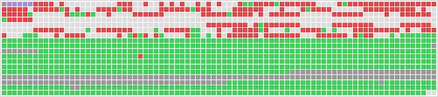 rappresentazione risultati test UltraDefrag 3