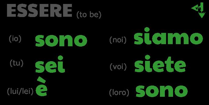 ESSERE - to be, Present tense conjugations: io sono, tu sei, lui/lei è, noi siamo, voi siete, loro sono on Via Optimae, www.viaoptimae.com