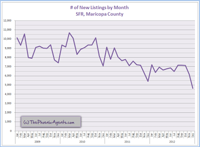 new listings by month - maricopa county sfr