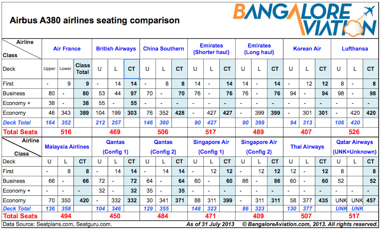 Airbus A380 Airline Wise Seating Configurations Compared