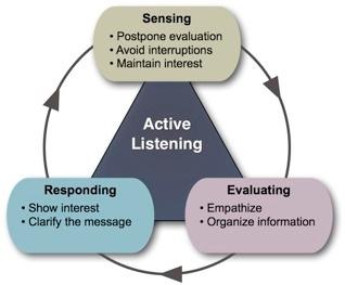 Communication strategies paraphrasing