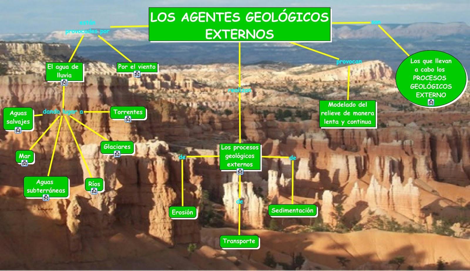 agentes geológicos externos esquema
