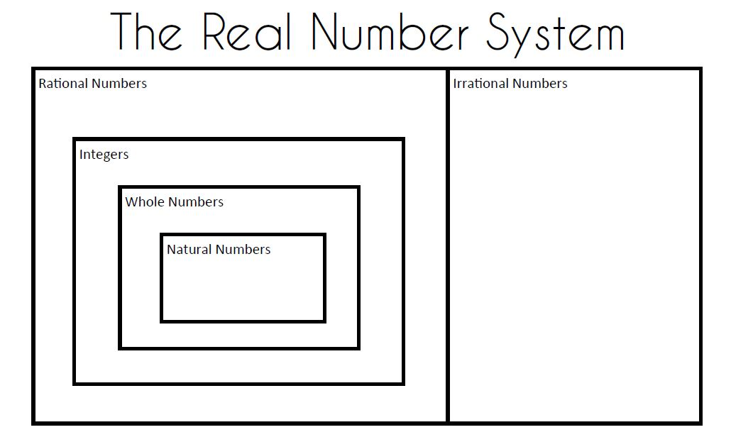 Math Love Algebra 2 Skill 1 Classifying Real Numbers – Real Number System Worksheet