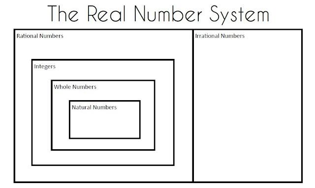 math love algebra 2 skill 1 classifying real numbers. Black Bedroom Furniture Sets. Home Design Ideas