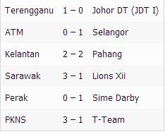 liga super 15 mac 2014, keputusan liga super 15 mac 2014, keputusan liga super, keputusan liga super, liga super malaysia, keputusan liga super terengganu vs jdt, terengganu vs jdt keputusan, liga super 2014