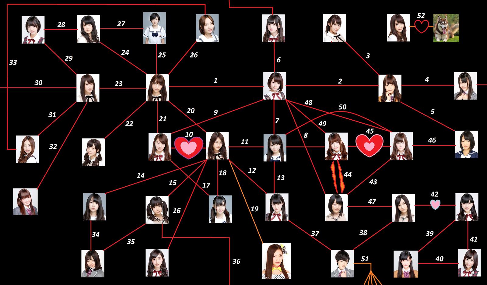 Những mối quan hệ của Nogizaka