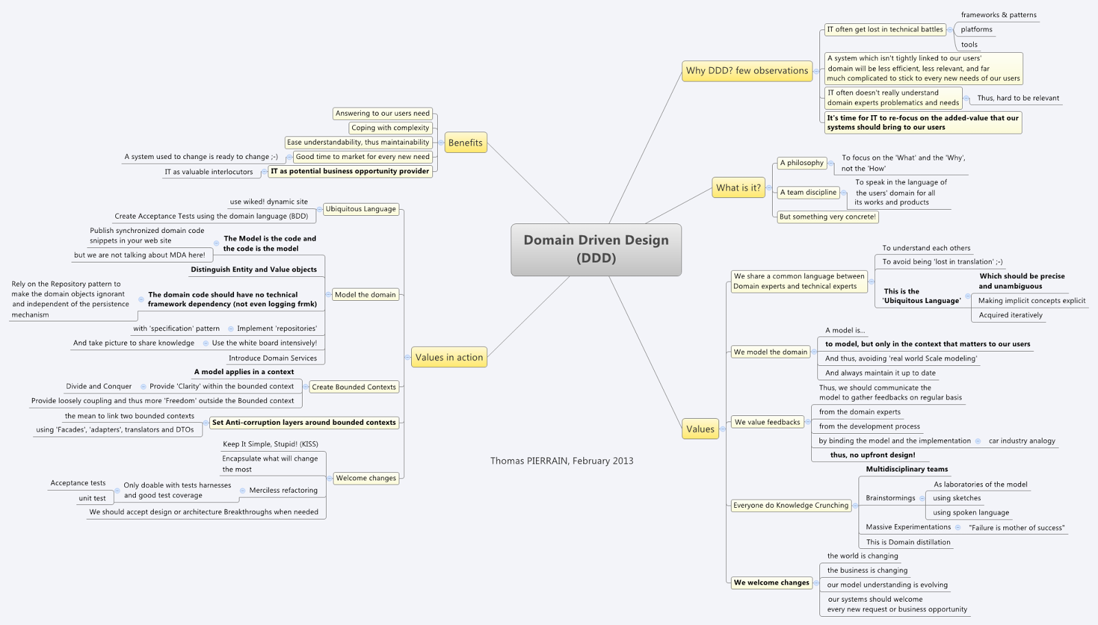 use case driven Domain Driven Design in a mindmap