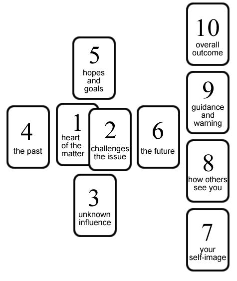 3 card layout tarot