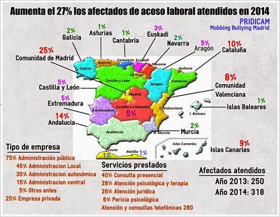 MobbingMadrid Aumenta el 27% los afectados de acoso laboral atendidos en 2014