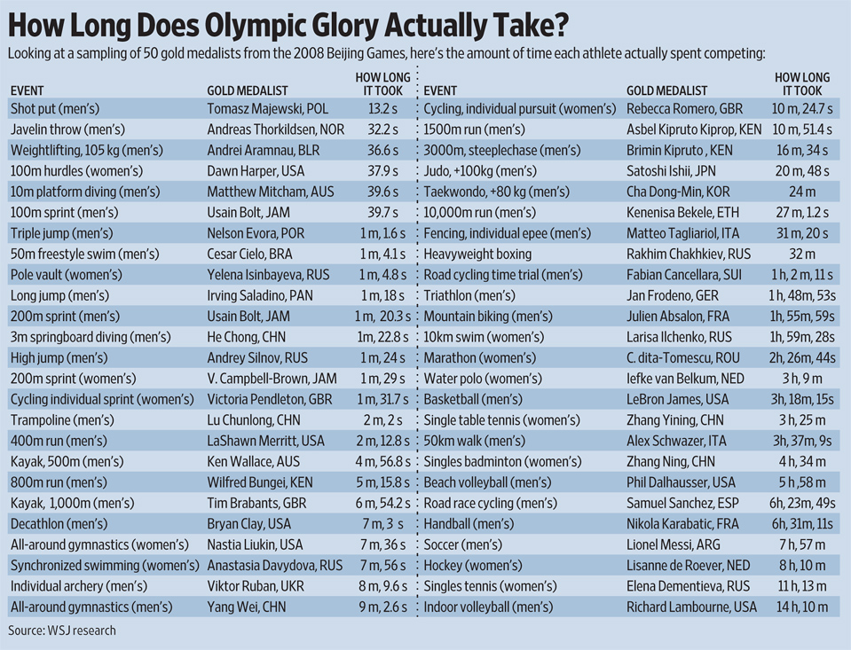 how long does it take to win a gold medal