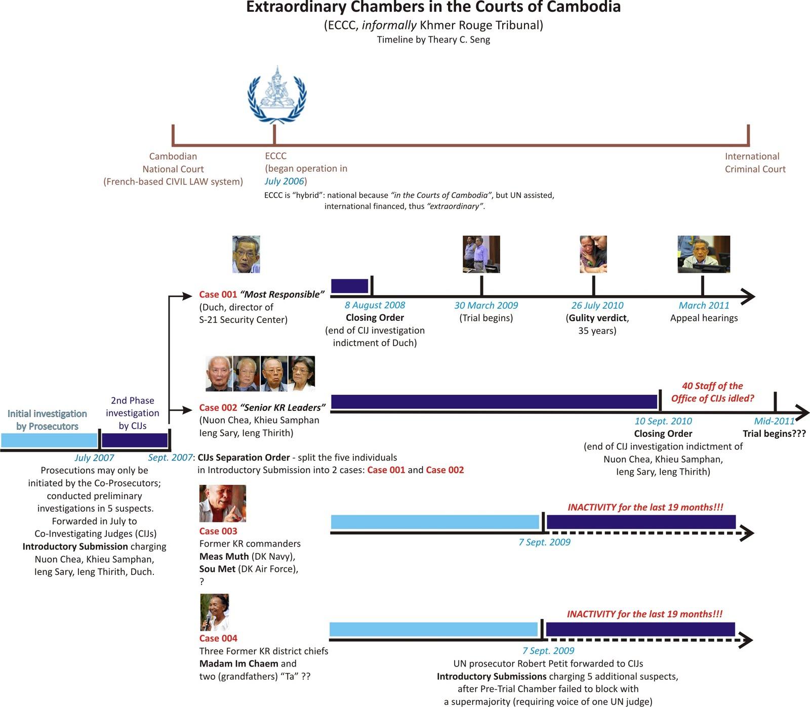 Timeline - Khmer Rouge